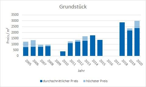 München - Waldperlach Grundstück kaufen verkaufen Preis Bewertung Makler www.happy-immo.de