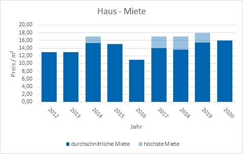 München - Waldperlach Haus mieten vermieten Preis Bewertung Makler www.happy-immo.de