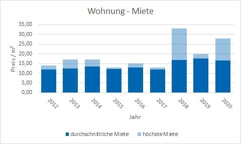 München - Waldperlach Wohnung mieten vermieten Preis Bewertung Makler www.happy-immo.de