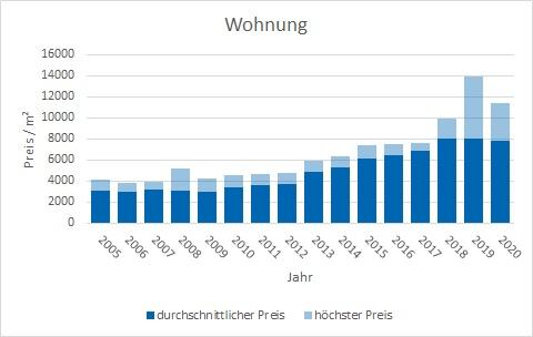 München - Waldperlach Wohnung kaufen verkaufen Preis Bewertung Makler www.happy-immo.de