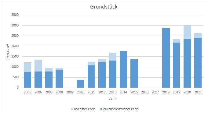 München - Waldperlach Grundstück kaufen verkaufen Preis Bewertung Makler 2019 2020 2021 www.happy-immo.de