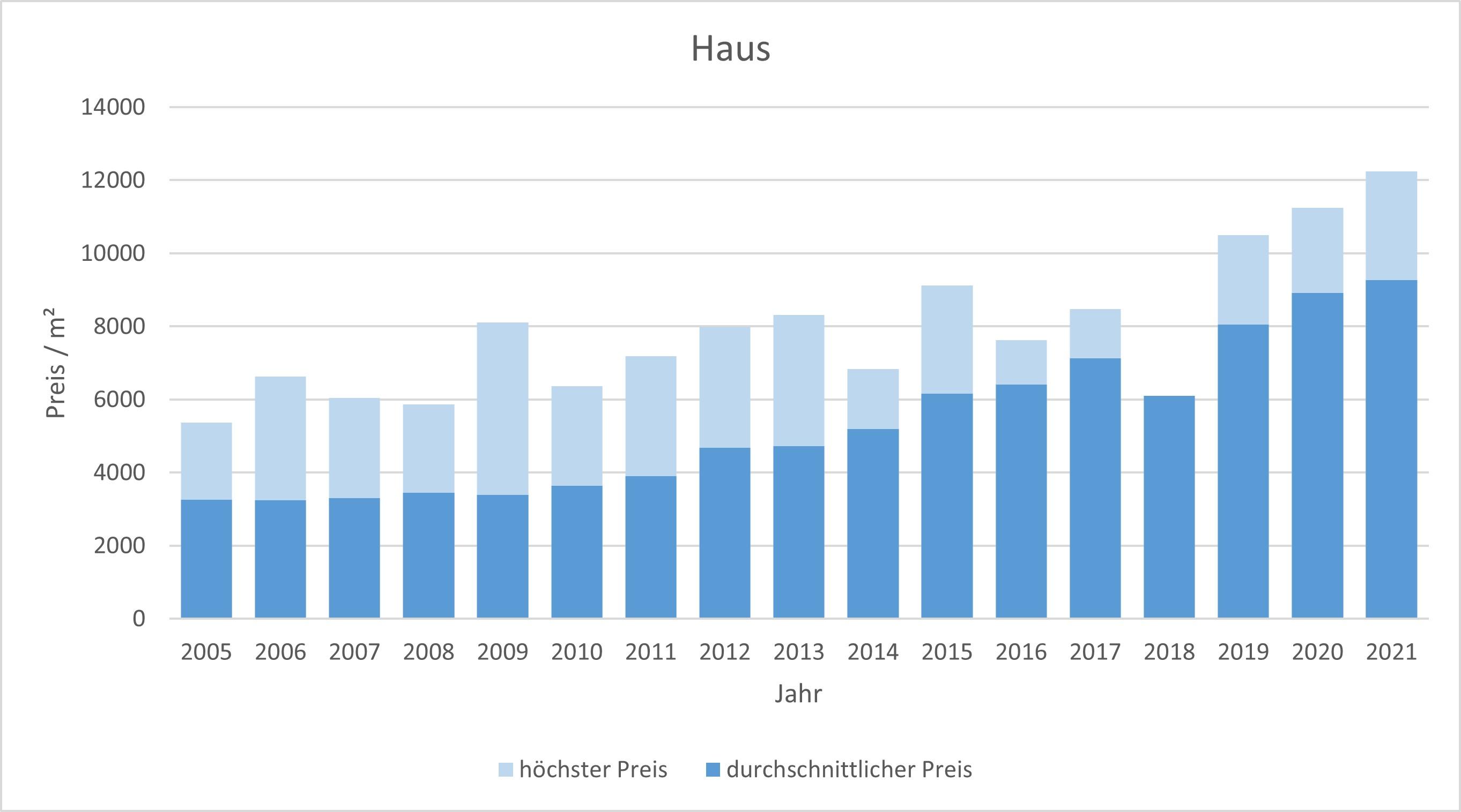 München - Waldperlach Haus kaufen verkaufen Preis Bewertung Makler 2019 2020 2021 www.happy-immo.de