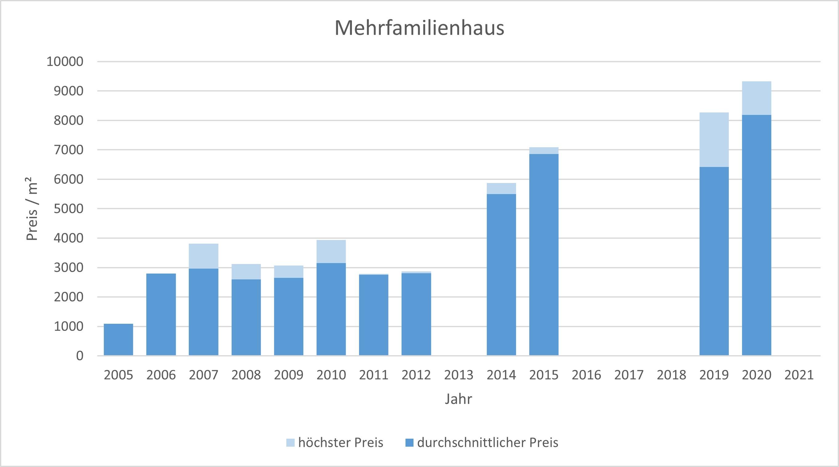 München - Waldperlach Mehrfamilienhaus kaufen verkaufen Preis Bewertung Makler 2019 2020 2021 www.happy-immo.de