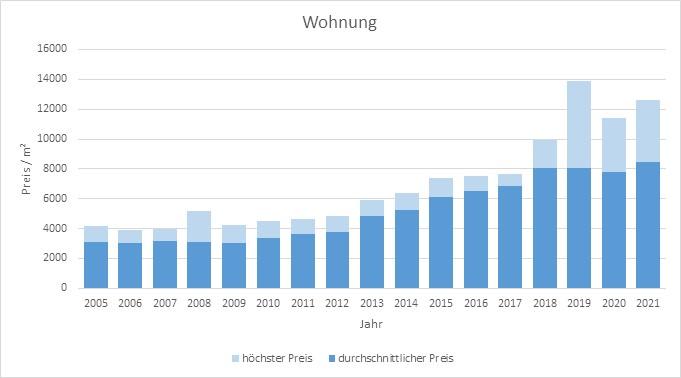 München - Waldperlach Wohnung kaufen verkaufen Preis Bewertung Makler 2019 2020 2021 www.happy-immo.de