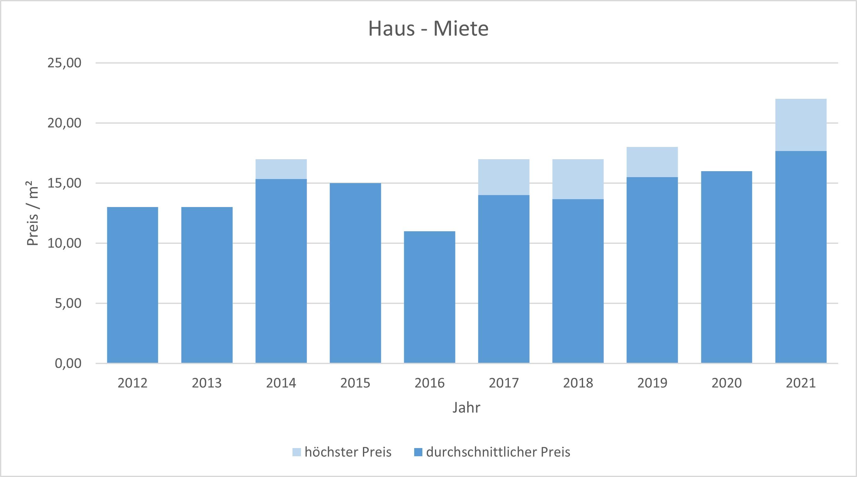 München - Waldperlach Haus mieten vermieten Preis Bewertung Makler 2019 2020 2021 www.happy-immo.de