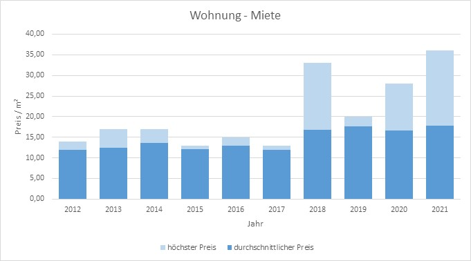 München - Waldperlach Wohnung mieten vermieten Preis Bewertung Makler 2019 2020 2021 www.happy-immo.de