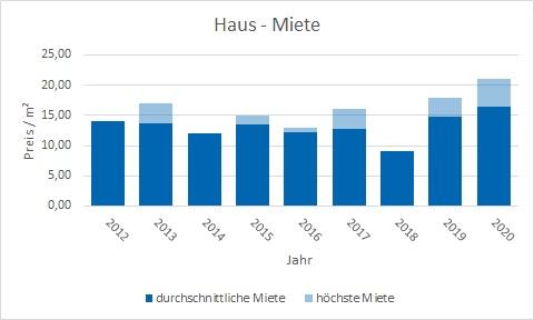 München - Waldtrudering Haus mieten vermieten Preis Bewertung Makler www.happy-immo.de