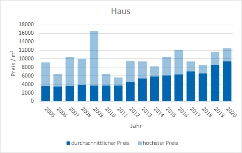 München - Waldtrudering Haus kaufen verkaufen Preis Bewertung Makler www.happy-immo.de