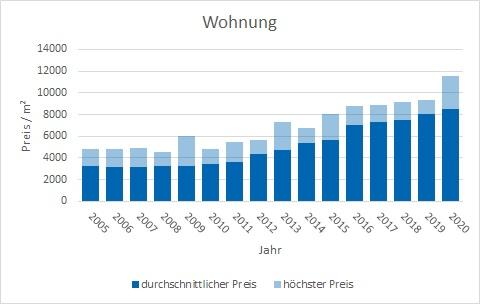 München - Waldtrudering Wohnung kaufen verkaufen Preis Bewertung Makler www.happy-immo.de