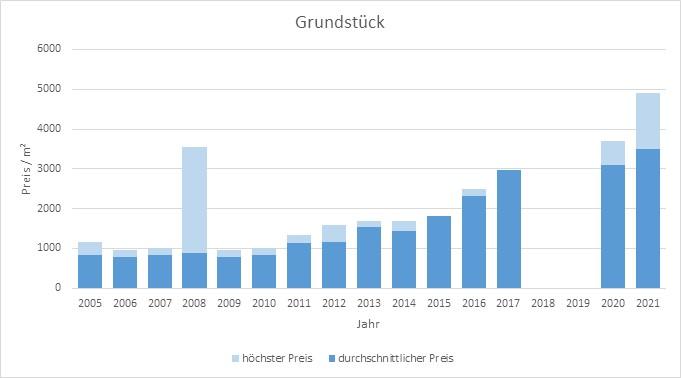 München - Waldtrudering Grundstück kaufen verkaufen Preis Bewertung Makler www.happy-immo.de