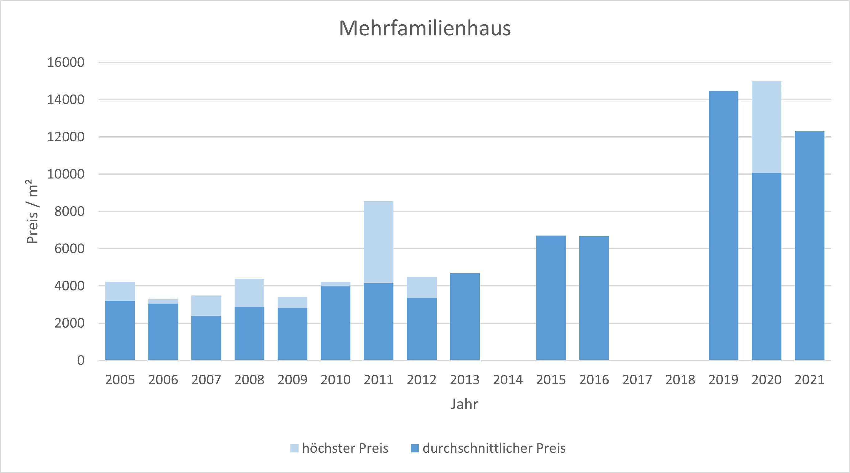 München - Waldtrudering Mehrfamilienhaus kaufen verkaufen Preis Bewertung Makler www.happy-immo.de