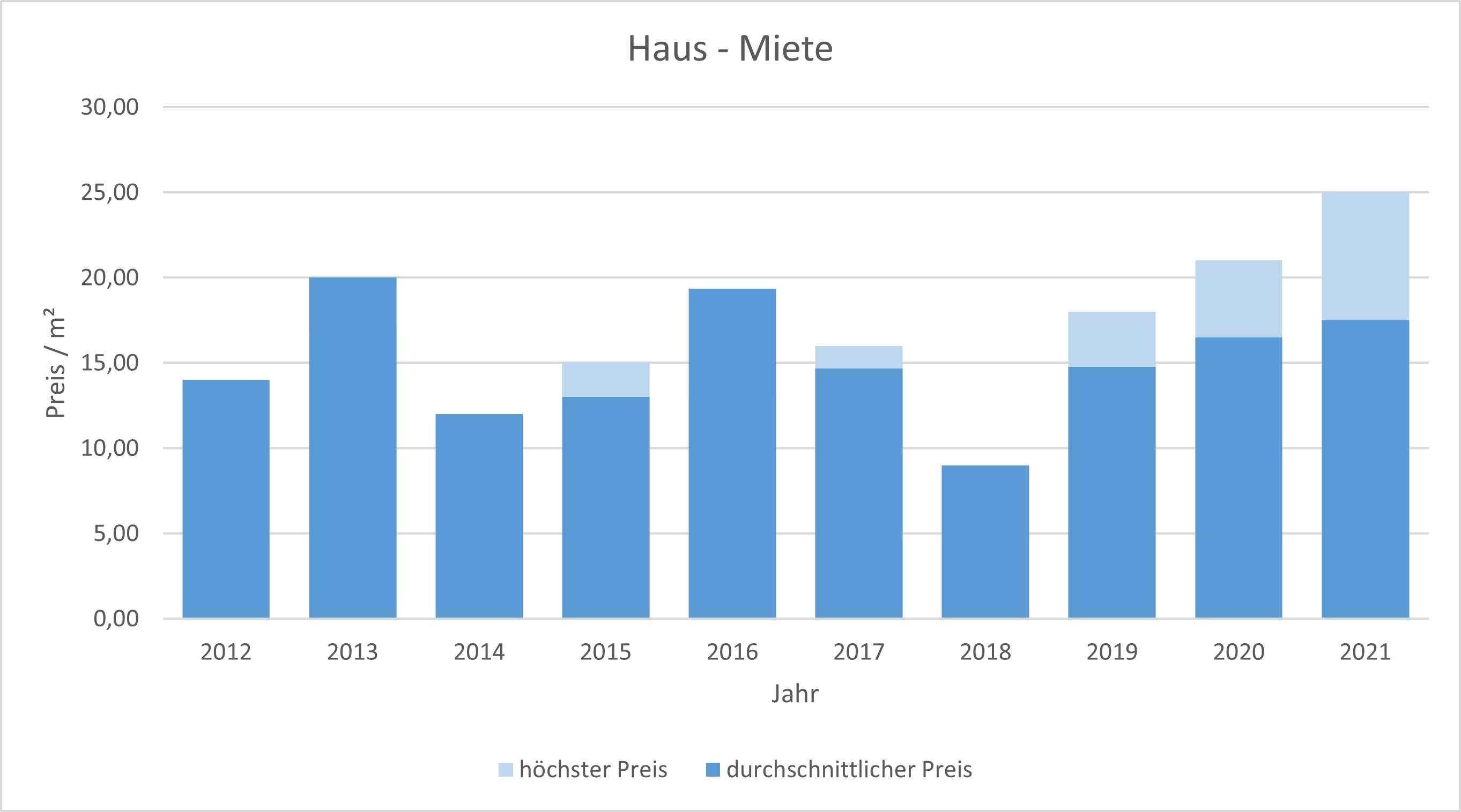München - Waldtrudering Haus mieten vermieten Preis Bewertung Makler 2019 2020 2021 www.happy-immo.de