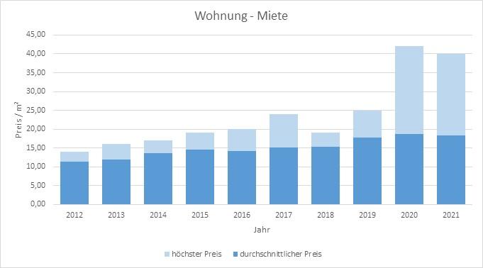 München - Waldtrudering Wohnung mieten vermieten Preis Bewertung Makler 2019 2020 2021 www.happy-immo.de
