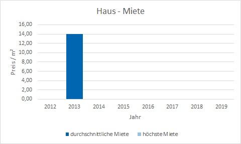 München - Westend Haus mieten vermieten Preis Bewertung Makler www.happy-immo.de