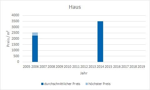 München - Westend Haus kaufen verkaufen Preis Bewertung Makler www.happy-immo.de