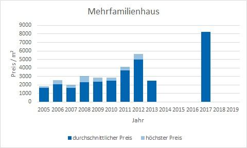 München - Westend Mehrfamilienhaus kaufen verkaufen Preis Bewertung Makler www.happy-immo.de