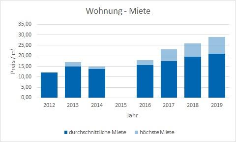 München - Westend Wohnung mieten vermieten Preis Bewertung Makler www.happy-immo.de