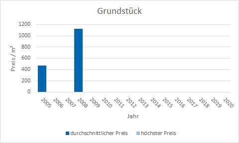 München - Westend Grundstück kaufen verkaufen Preis Bewertung Makler www.happy-immo.de