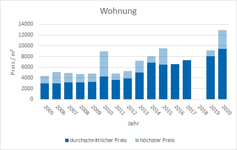 München - Westend Wohnung kaufen verkaufen Preis Bewertung Makler www.happy-immo.de