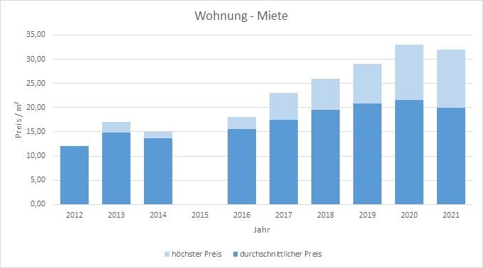 München - Westend Wohnung mieten vermieten Preis Bewertung Makler 2019 2020 2021 www.happy-immo.de