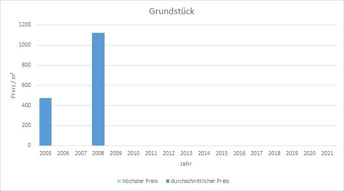 München - Westend Grundstück kaufen verkaufen Preis Bewertung Makler 2019 2020 2021 www.happy-immo.de