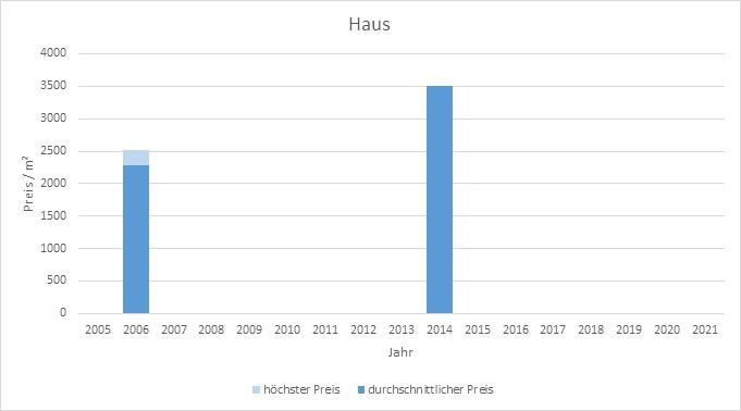 München - Westend Haus kaufen verkaufen Preis Bewertung Makler www.happy-immo.de 2019 2020 2021