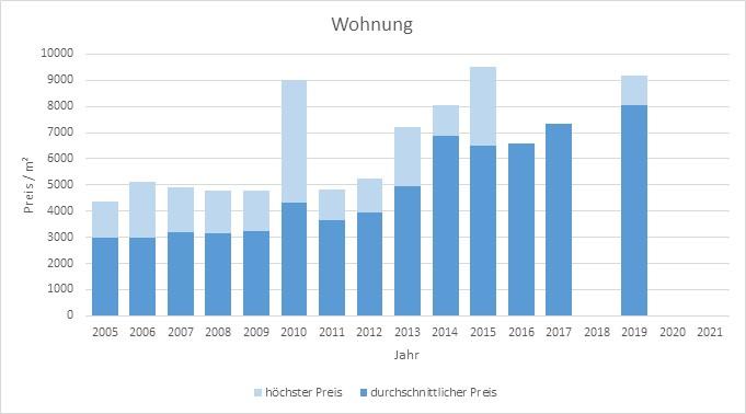München - Westend Wohnung kaufen verkaufen Preis Bewertung Makler 2019 2020 2021 www.happy-immo.de