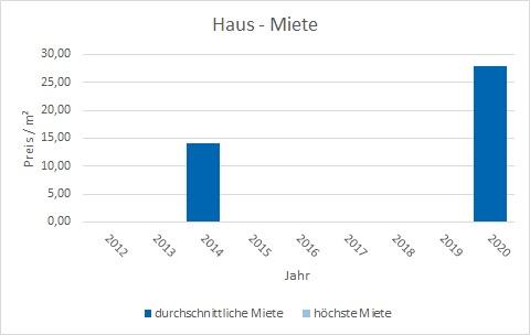 München - Zamdorf Steinhausen Haus mieten vermieten Preis Bewertung Makler www.happy-immo.de