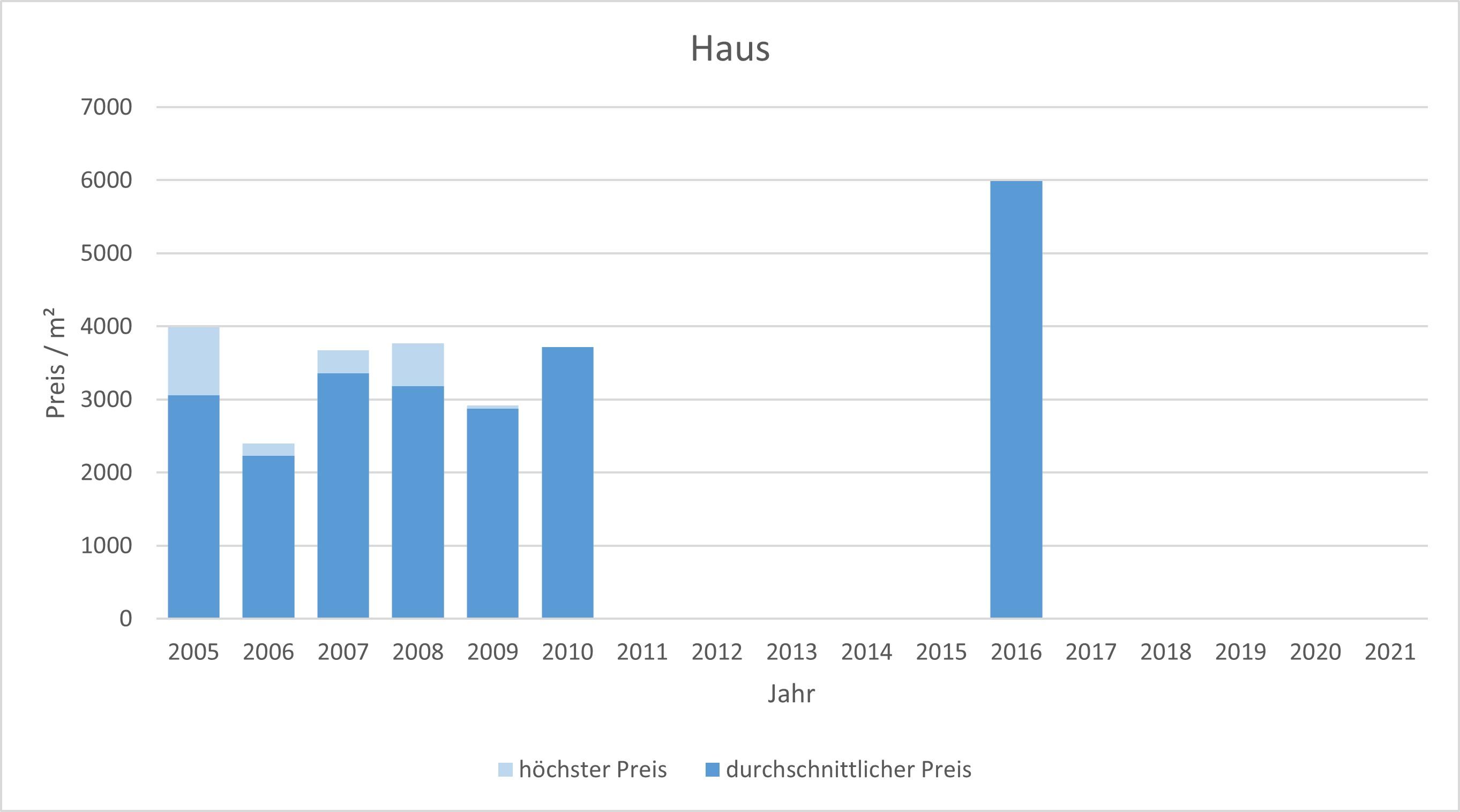 München - Zamdorf Steinhausen Haus kaufen verkaufen Preis Bewertung Makler 2019 2020 2021 www.happy-immo.de