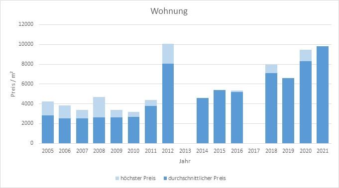 Zamdorf-Steinhausen-Wohnung-Kaufen-Verkaufen-Makler 2019 2020 2021