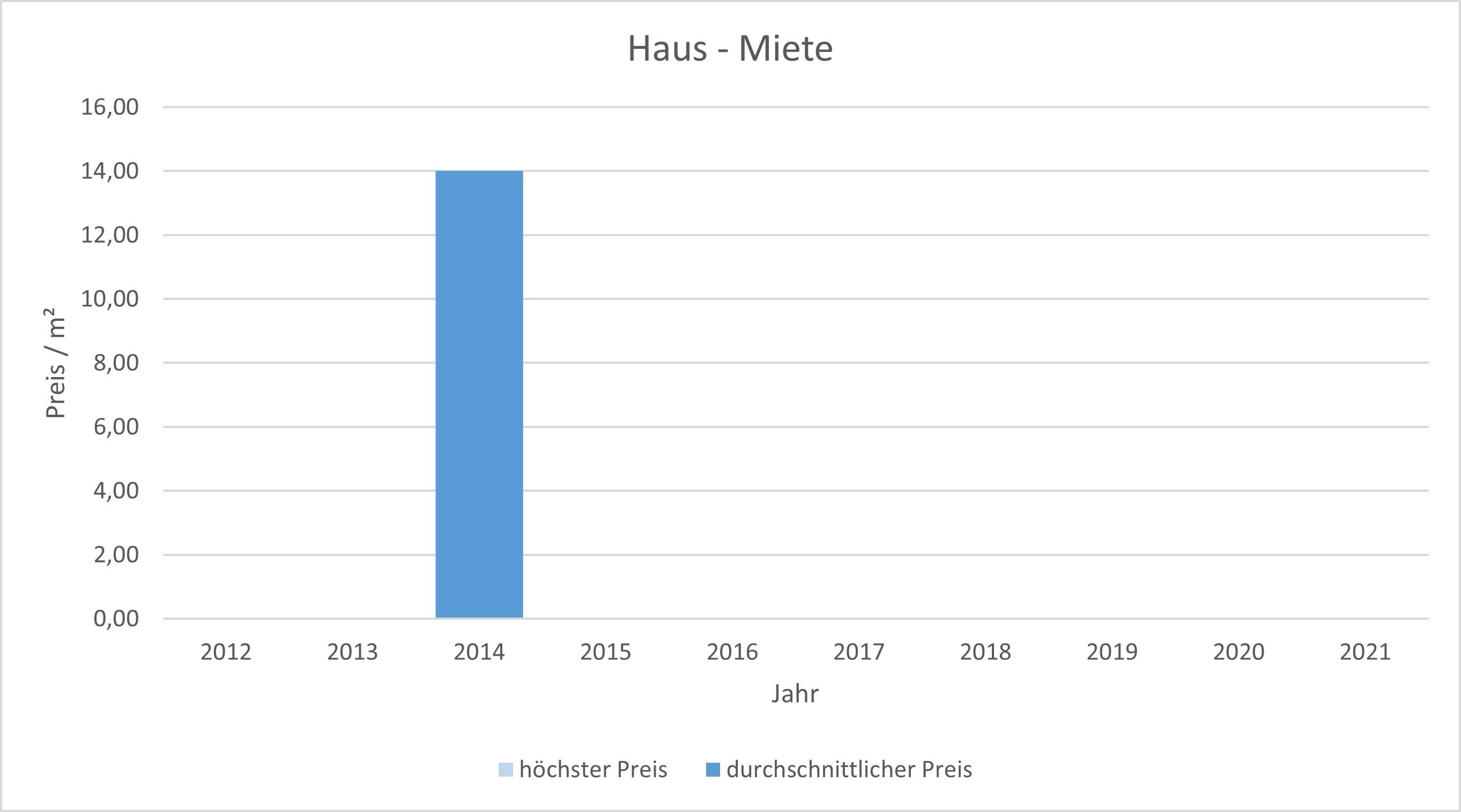 München - Zamdorf Steinhausen Haus mieten vermieten Preis Bewertung Makler 2019 2020 2021 www.happy-immo.de