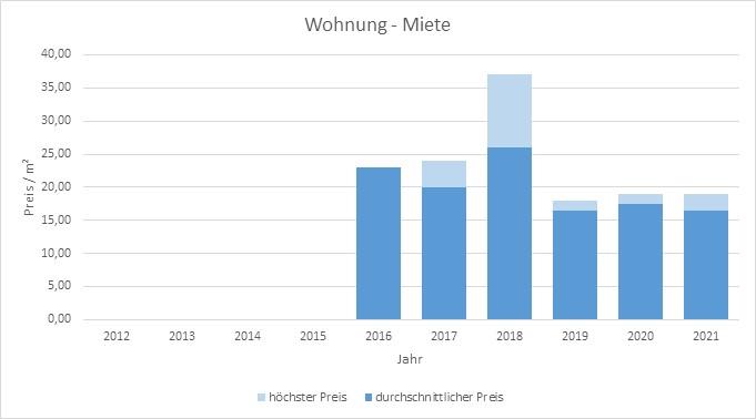 München - Zamdorf Steinhausen Wohnung mieten vermieten Preis Bewertung Makler 2019 2020 2021 www.happy-immo.de