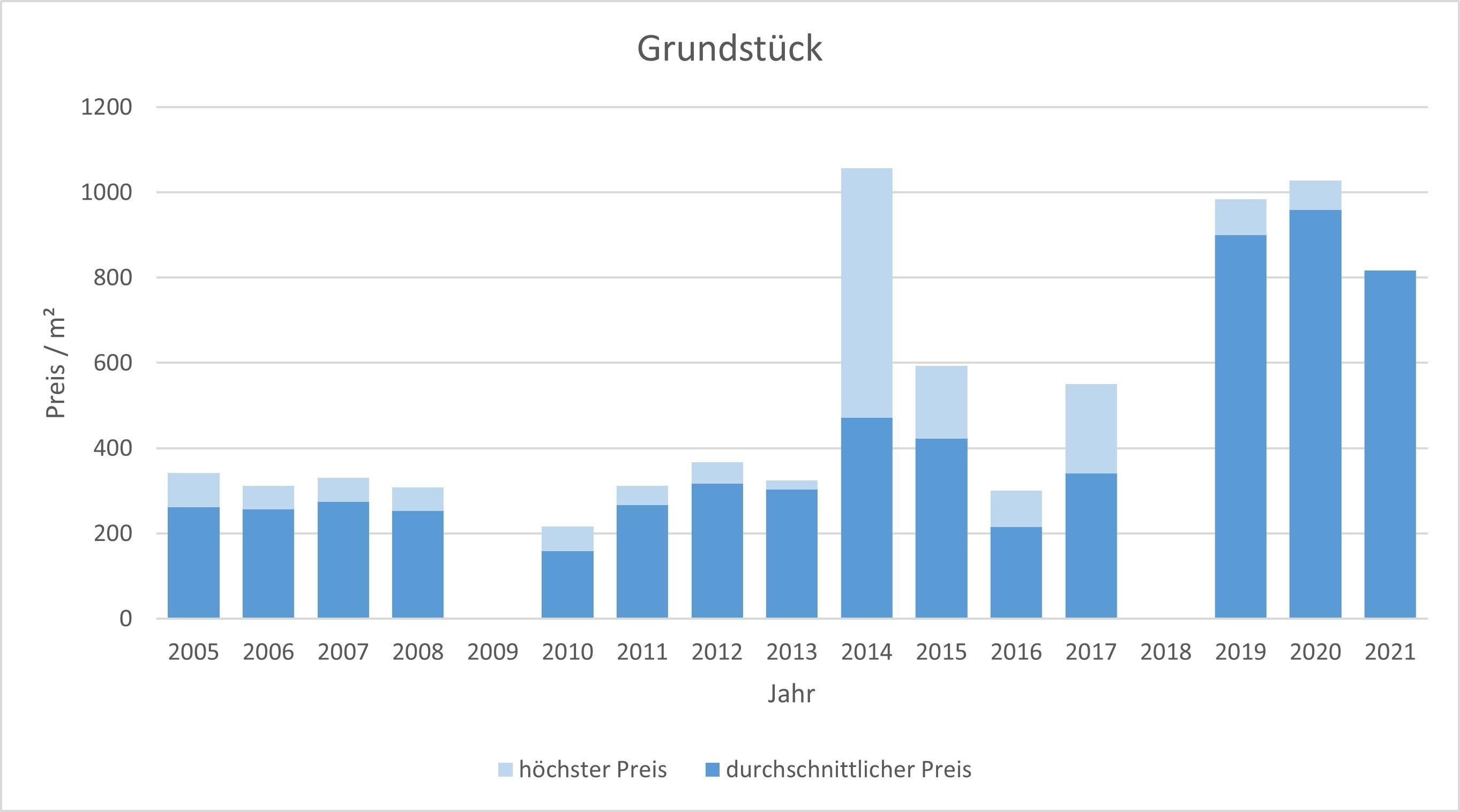 Aßling Makler Grundstück Kaufen Verkaufen Preis Bewertung 2019, 2020, 2021