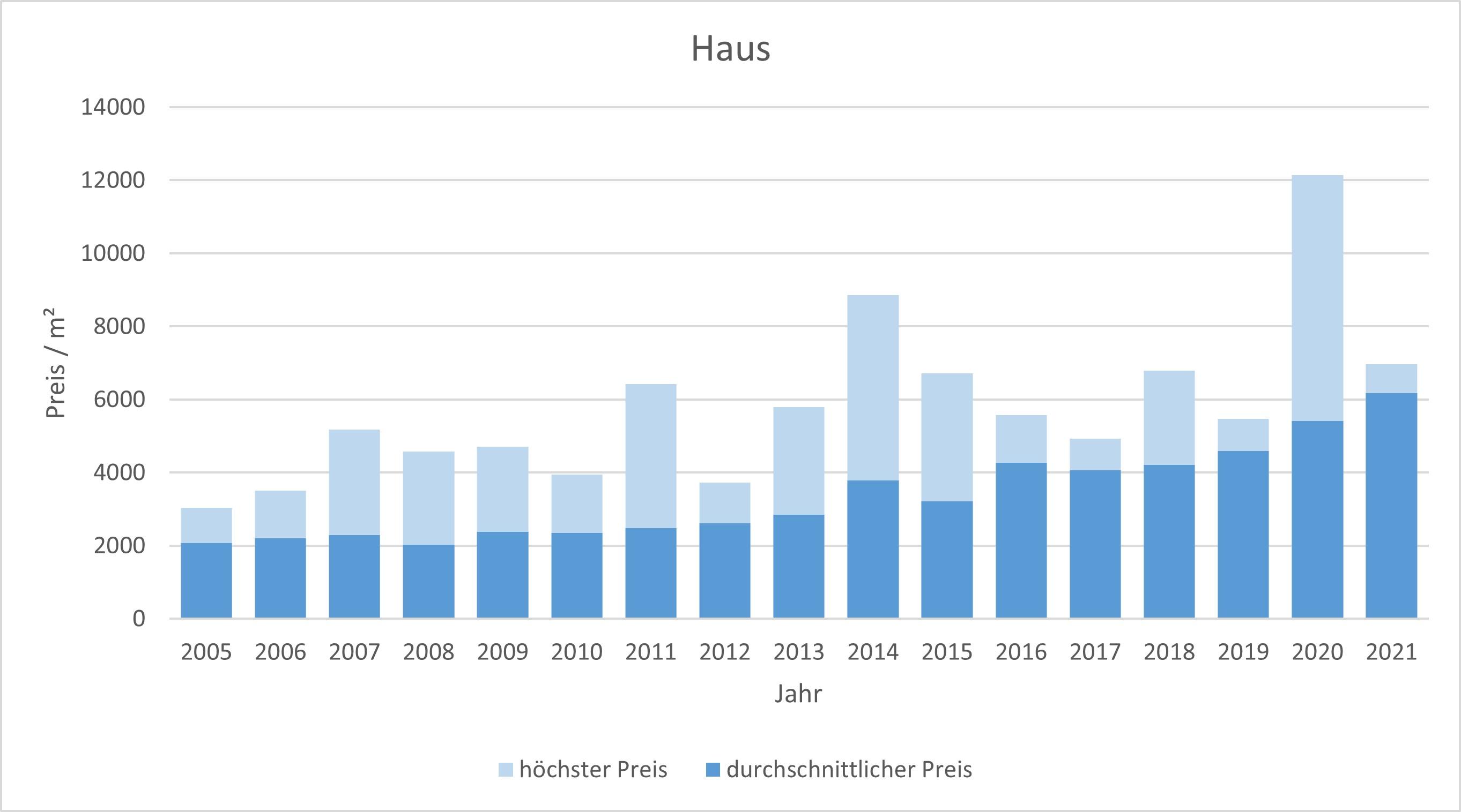 Aßling Makler Haus Kaufen Verkaufen Preis Bewertung 2019, 2020, 2021