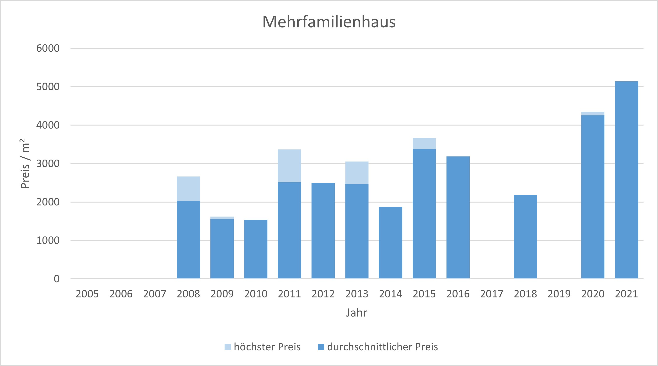 Aßling Makler Mehrfamilienhaus Kaufen Verkaufen Preis Bewertung 2019, 2020, 2021