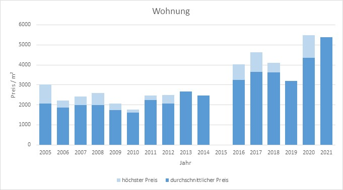 Aßling Makler Wohnung Kaufen Verkaufen Preis Bewertung 2019, 2020, 2021