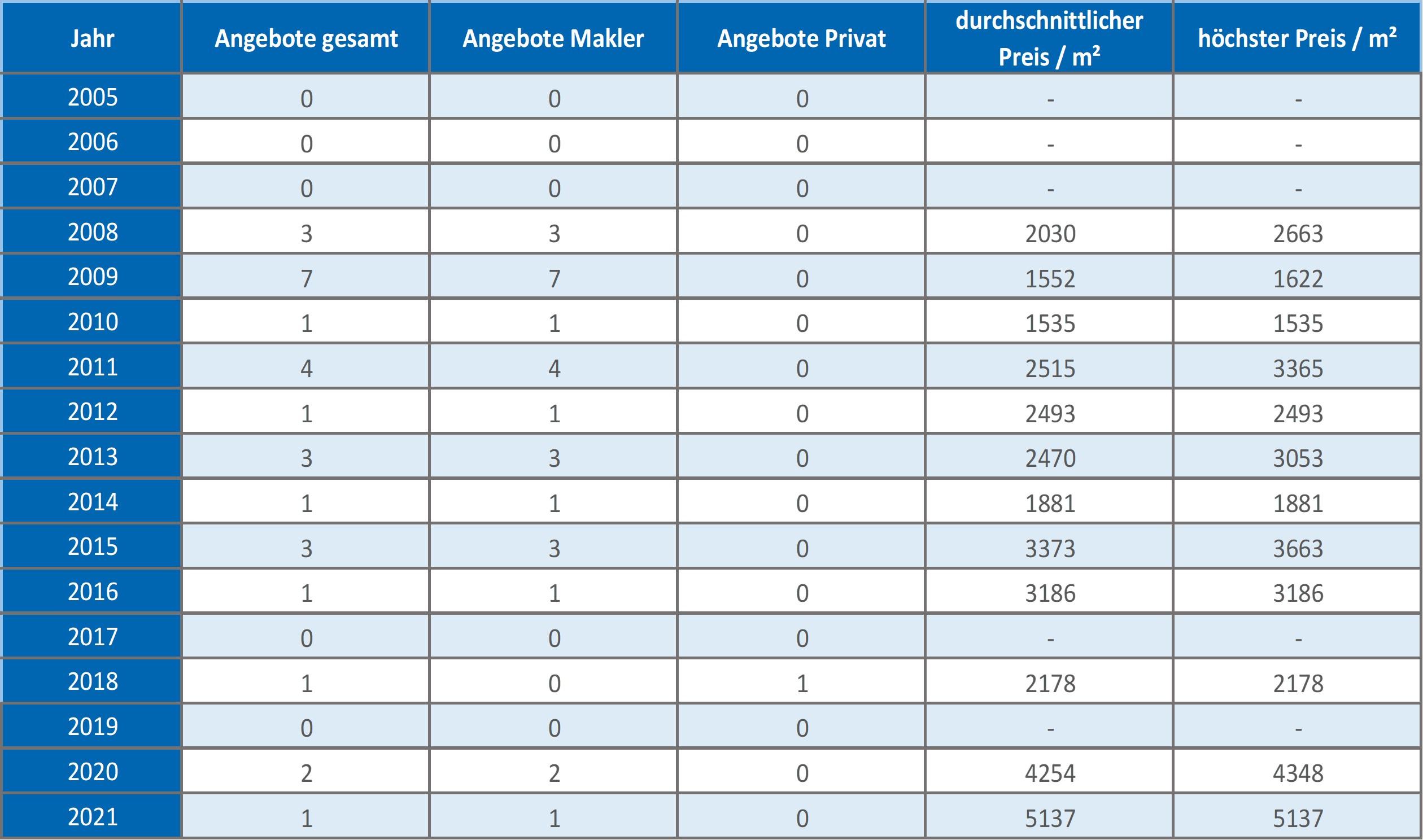 Aßling-Mehrfamilienhaus-kaufen-verkaufen-Makler 2019, 2020, 2021