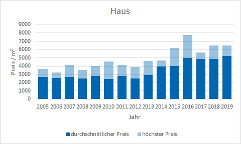 Anzing Makler Haus Kaufen Verkaufen Preis DHH EFH Reihenhaus