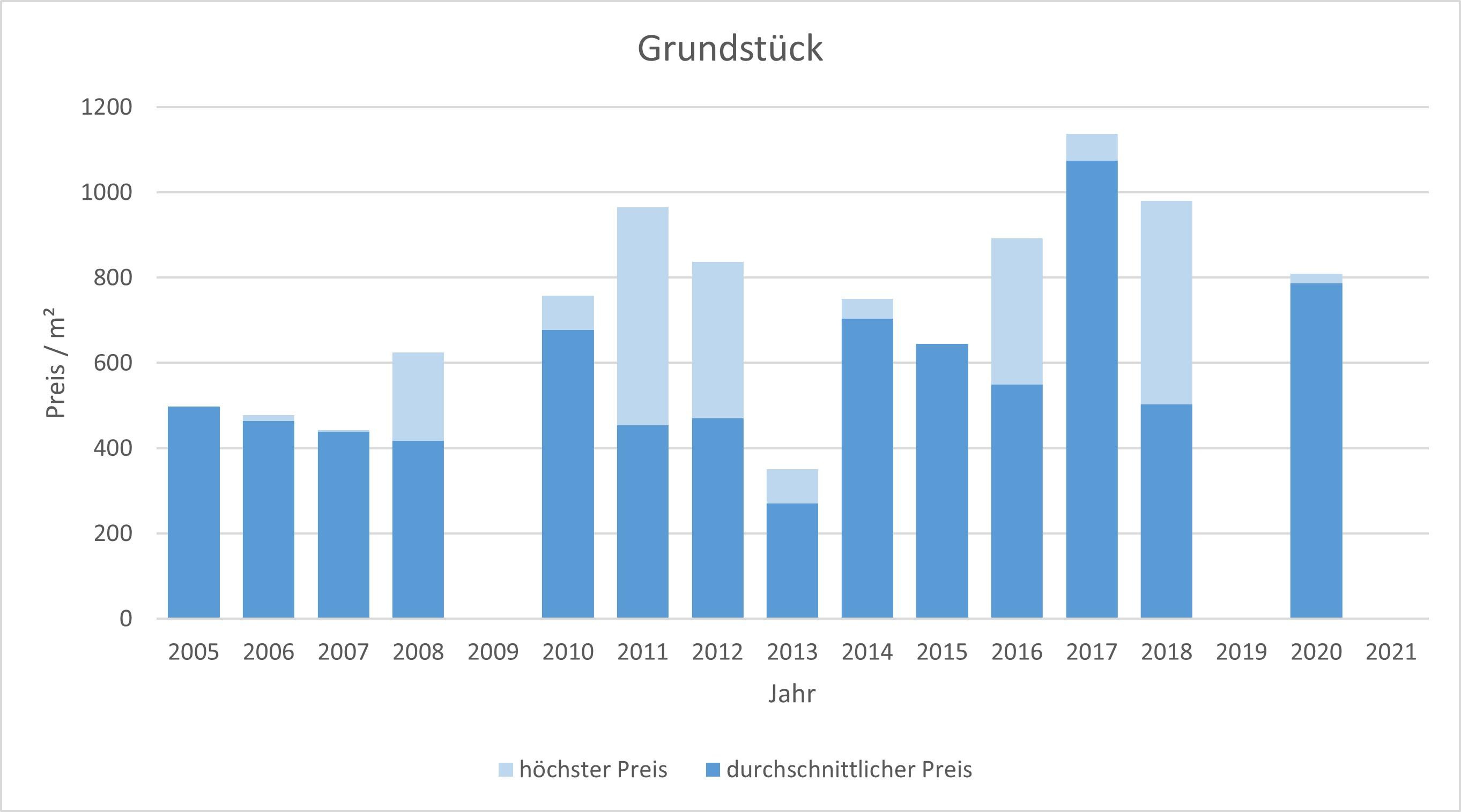 Anzing Grundstück Kaufen Verkaufen Makler qm Preis Baurecht 2019, 2020, 2021