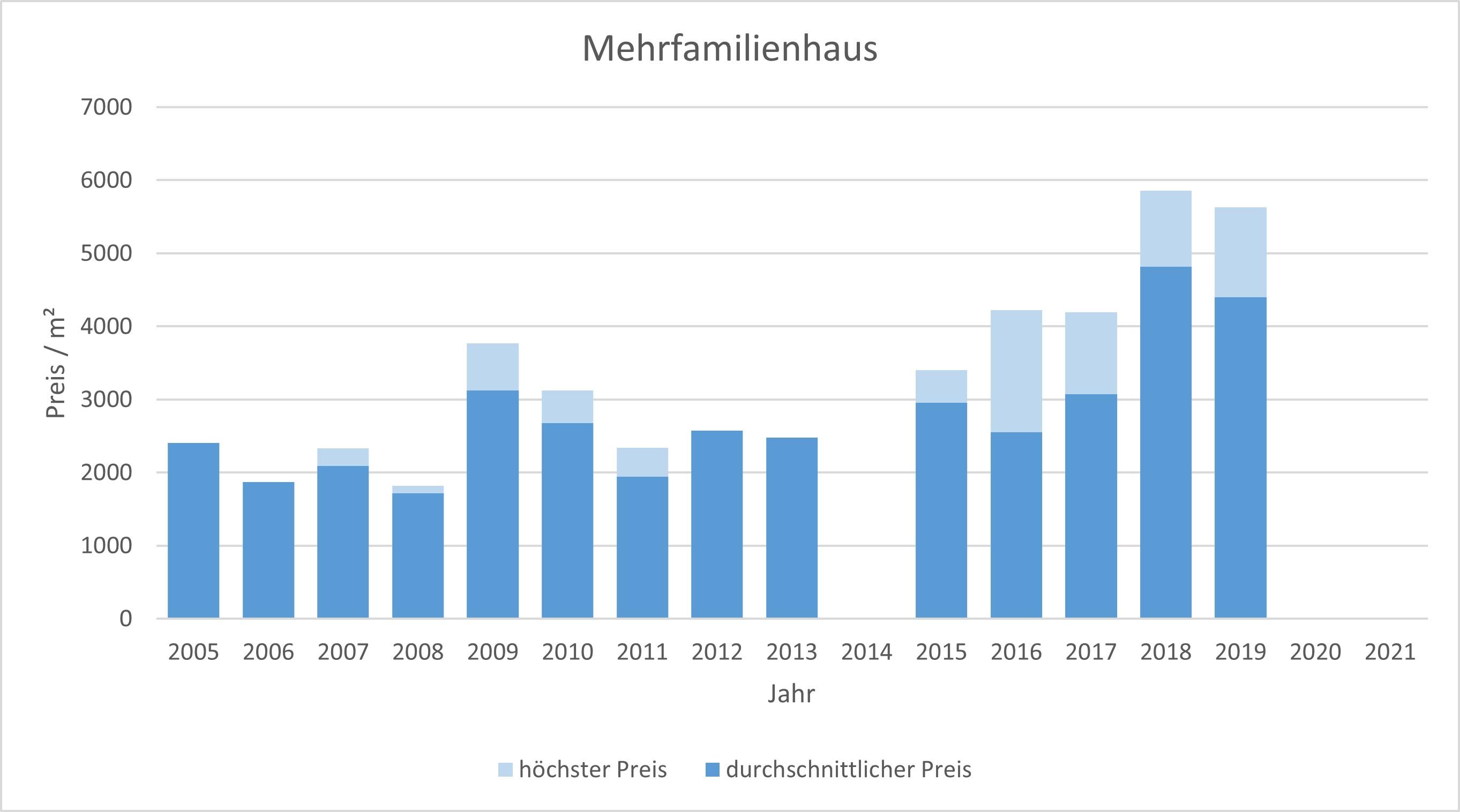 Anzing Mehrfamilienhaus Kaufen Verkaufen Makler Preis 2019, 2020, 2021