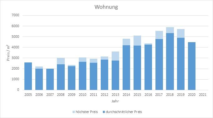 Anzing Makler Wohnung Kaufen Verkaufen Preis 2019, 2020, 2021