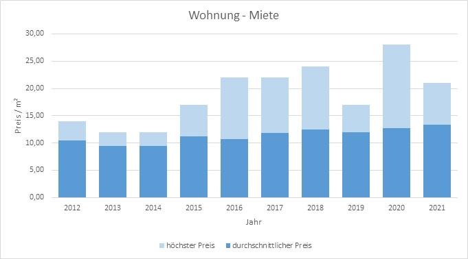 Anzing-Wohnung-Haus-mieten-vermieten-Makler 2019, 2020, 2021