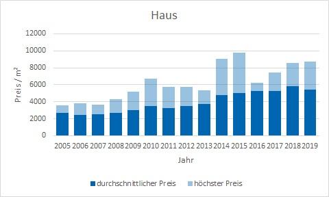 Aschheim Makler Haus Kaufen Verkaufen Preis Bewertung