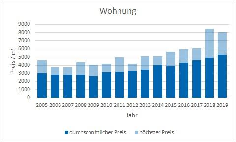 Aschheim Makler Wohnung Kaufen Verkaufen Preis Bewertung