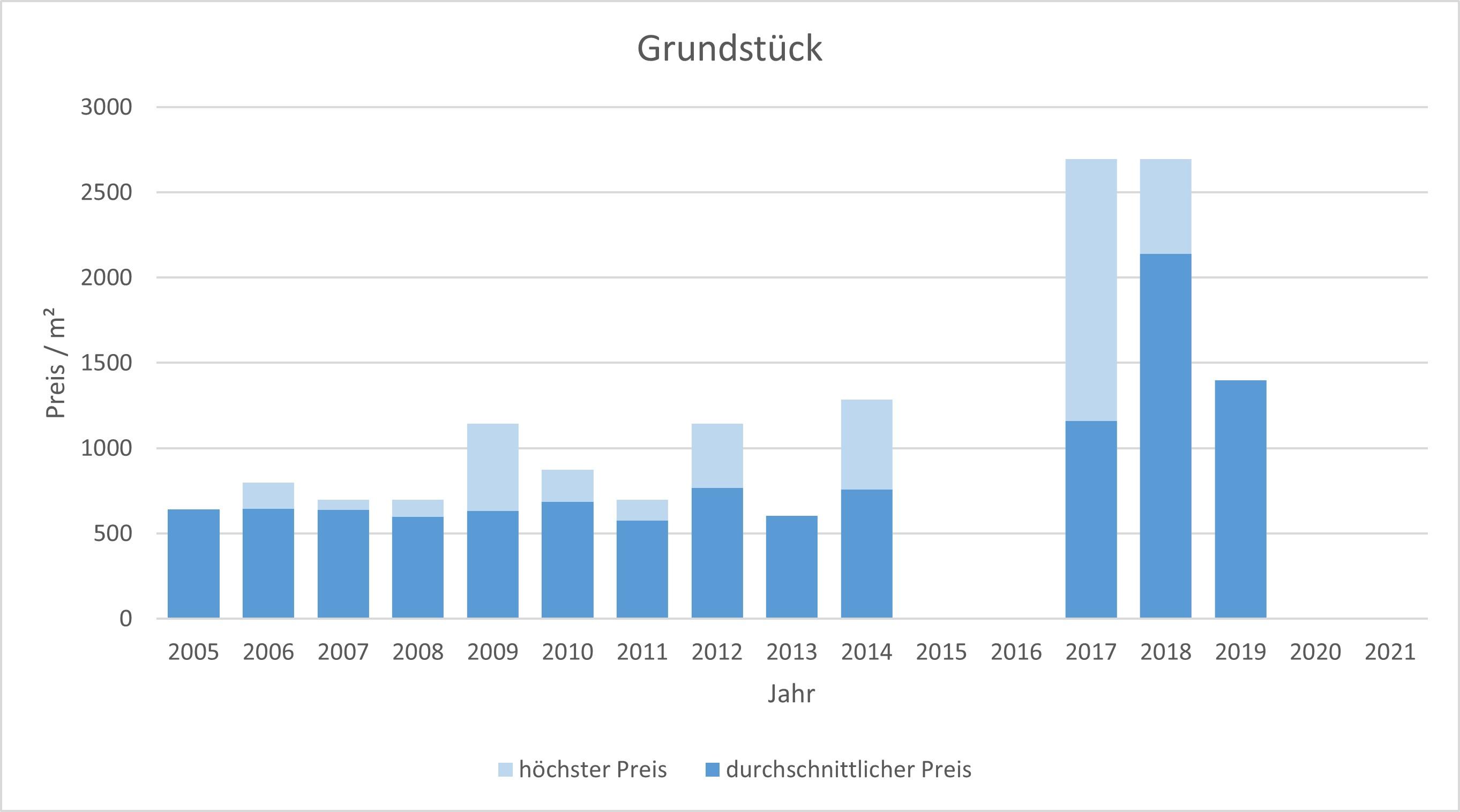 Aschheim Makler Grundstück Kaufen Verkaufen Preis Bewertung 2019, 2020, 2021
