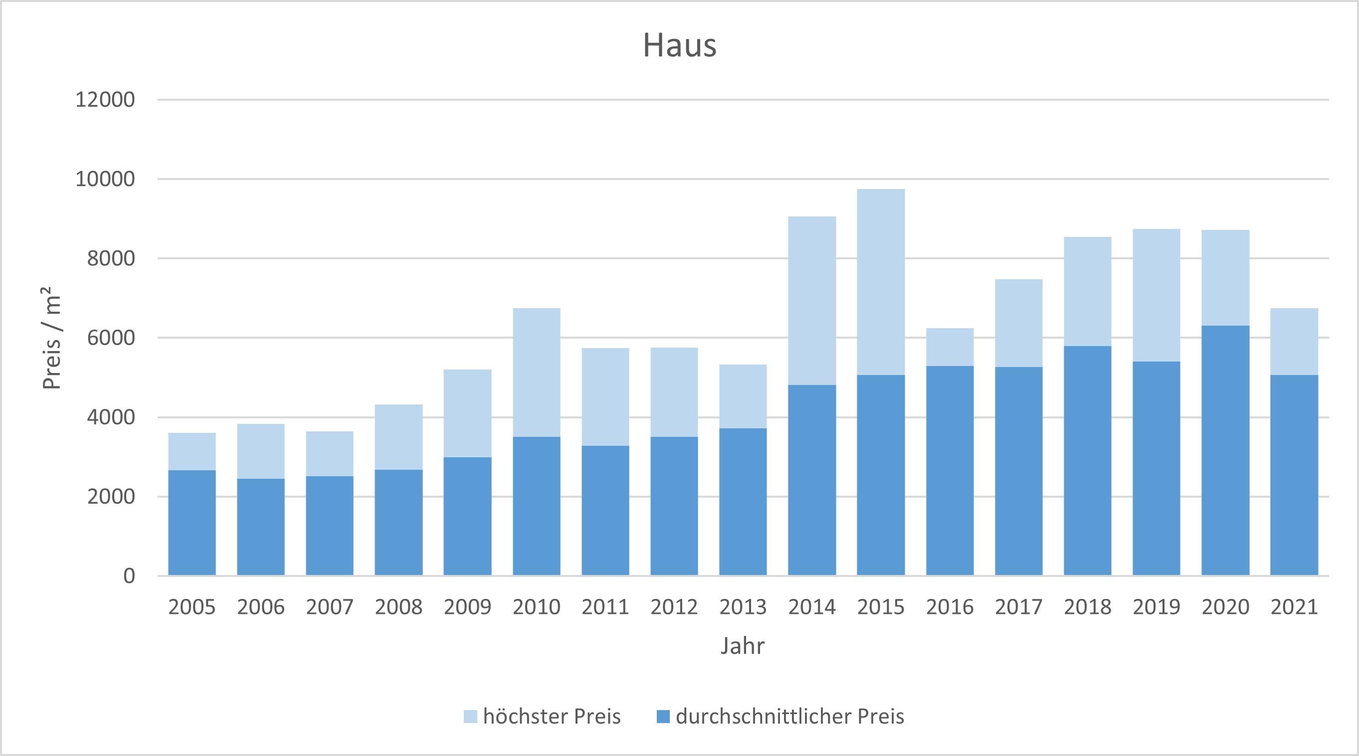 Aschheim Makler Haus Kaufen Verkaufen Preis Bewertung 2019, 2020, 2021