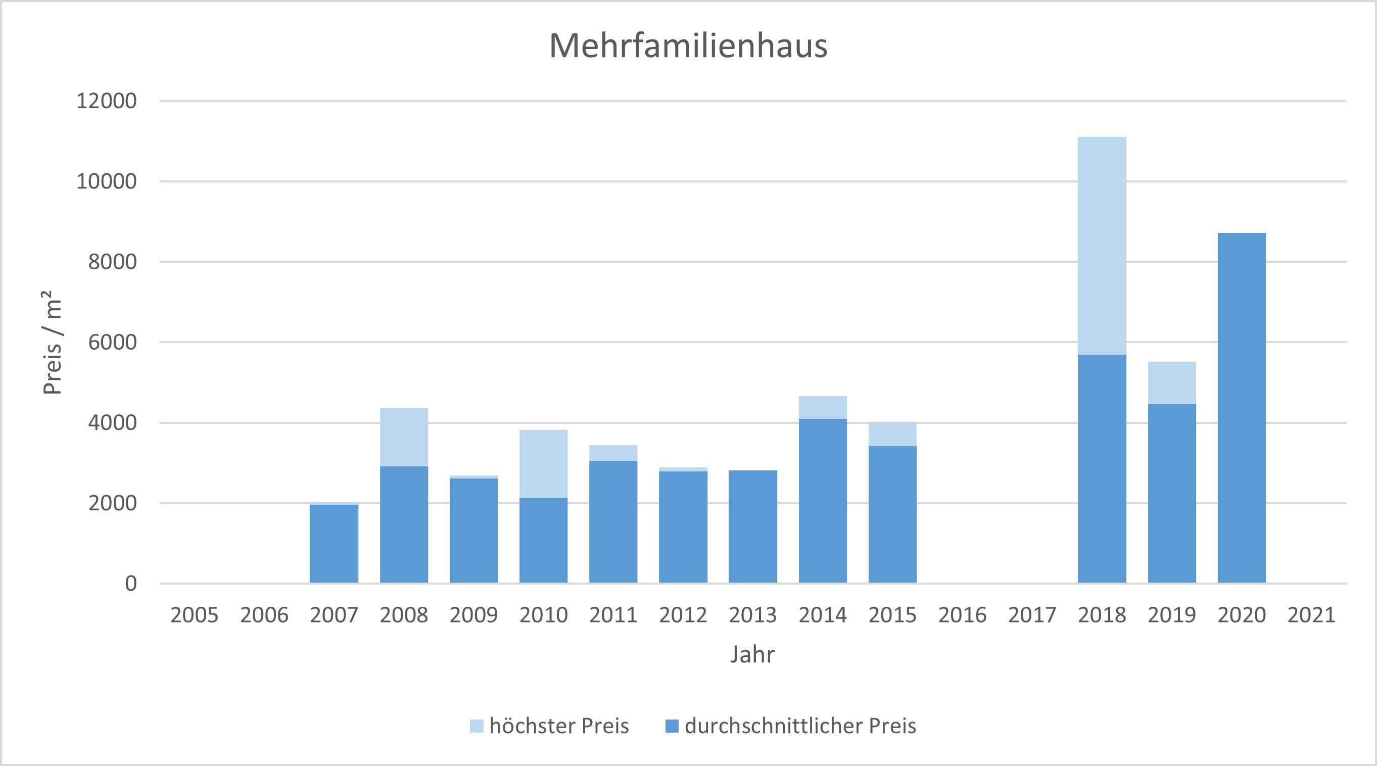 Aschheim Makler Mehrfamilienhaus Kaufen Verkaufen Preis Bewertung 2019, 2020, 2021