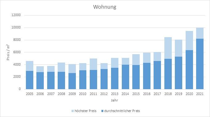 Aschheim Makler Wohnung Kaufen Verkaufen Preis Bewertung 2019, 2020, 2021