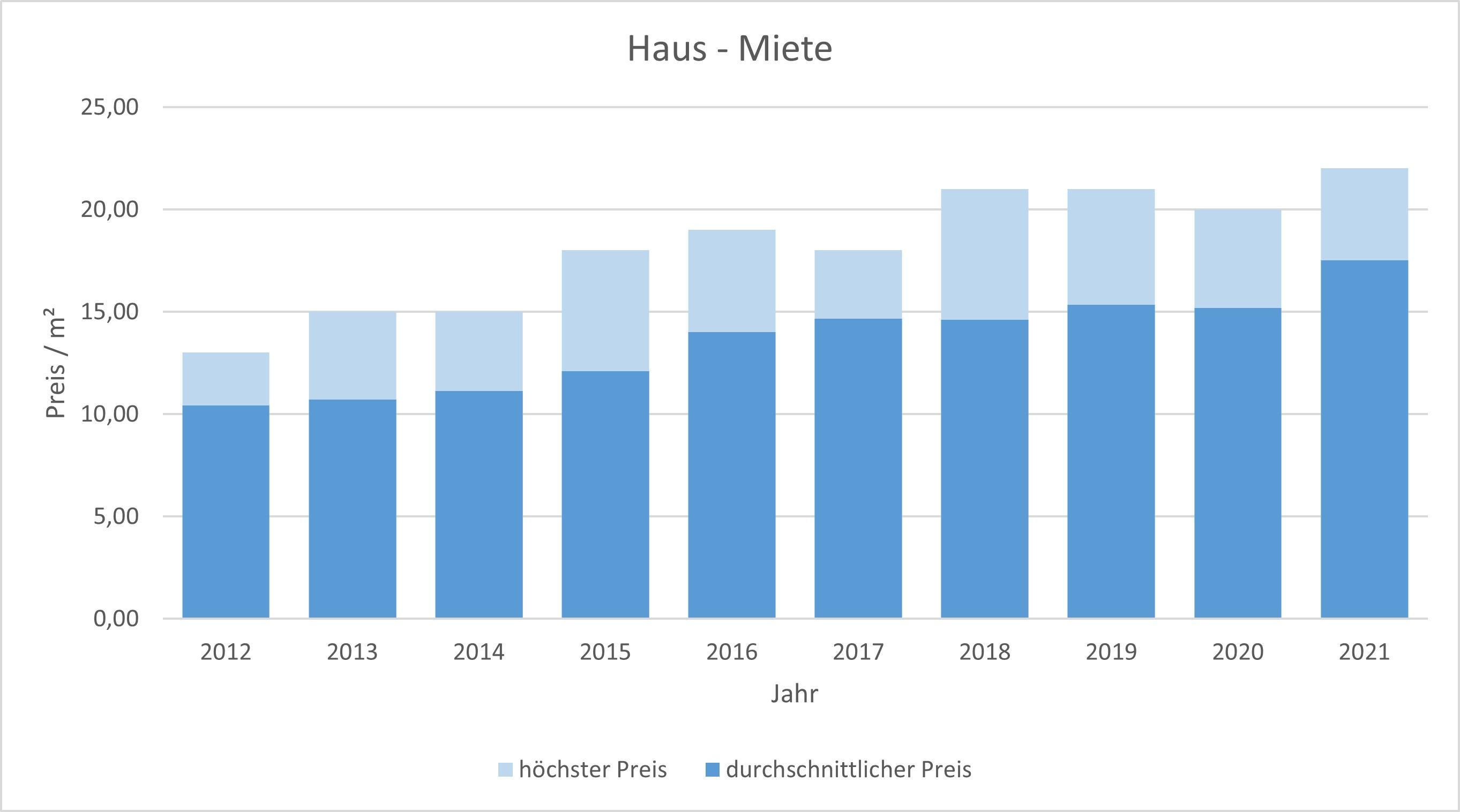 Aschheim Makler Haus vermieten mieten Preis Bewertung 2019, 2020, 2021