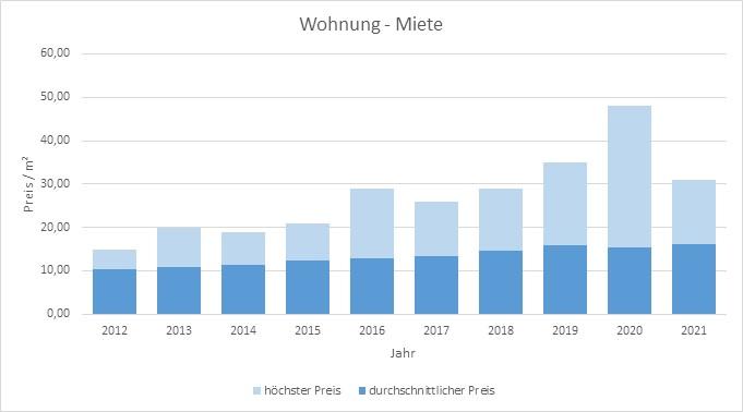 Aschheim-Wohnung-Haus-mieten-vermieten-Makler 2019, 2020, 2021